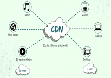 What are the Important Features of the Content Delivery Network